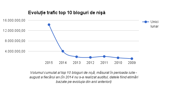 top-10-bloguri-de-nisa-trafic-2015